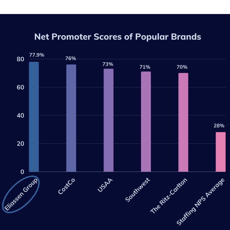 EGBlog_Net-Promoter-Scores-What-Do-The-Numbers-Really-Mean-Comparison-Chart_OK_(041921)