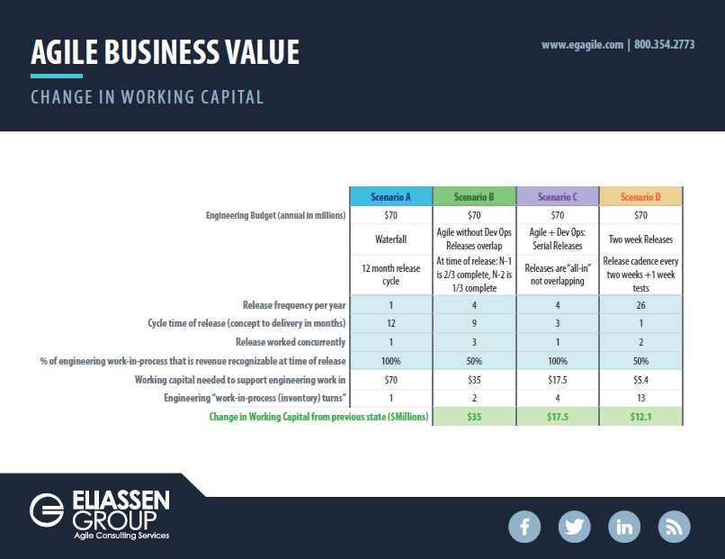 Agile Business Value: Change in Working Capital