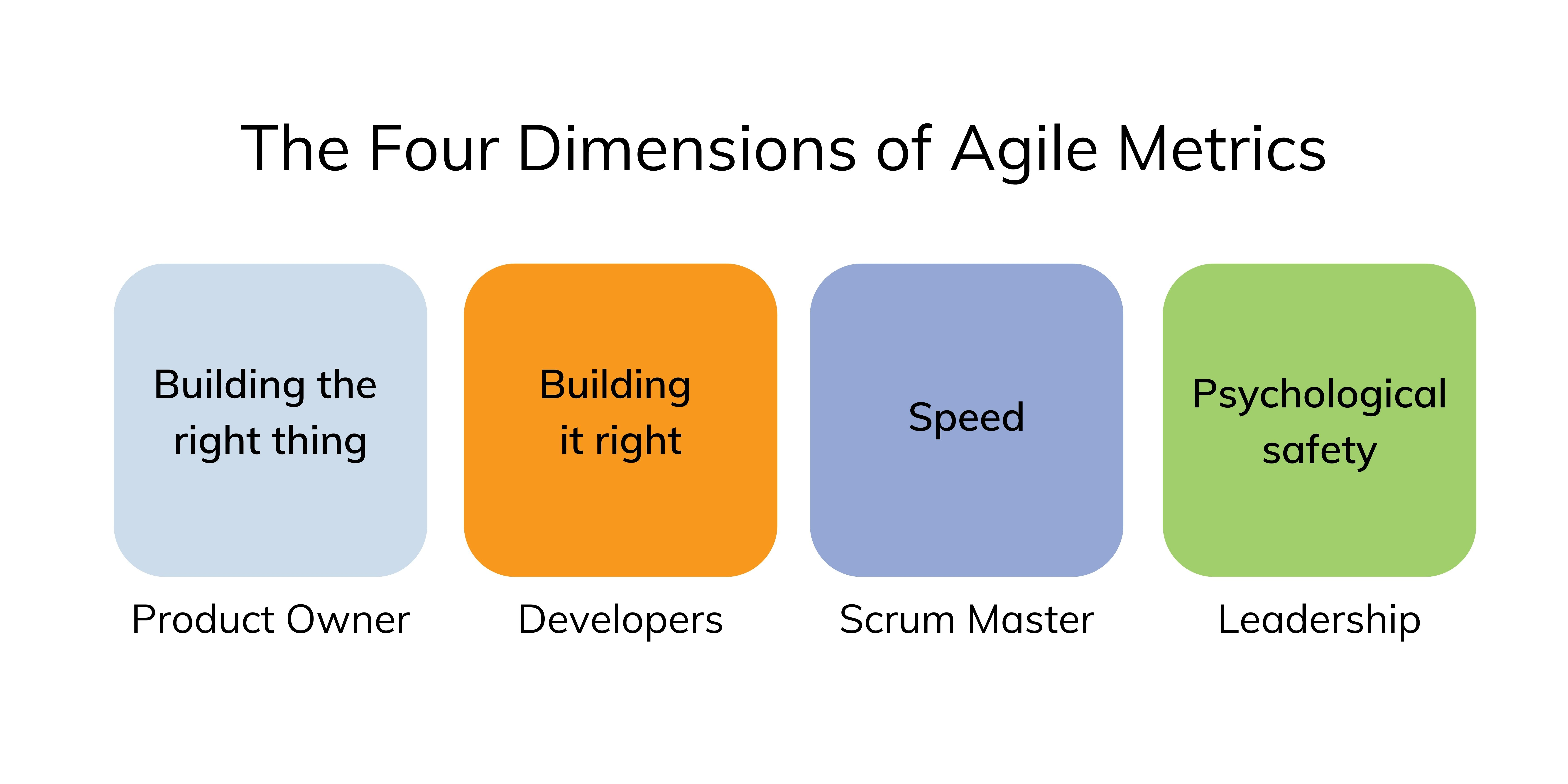 The Four Dimensions of Agile Metrics: Product Owner, Developers, Scrum Master, Leadership